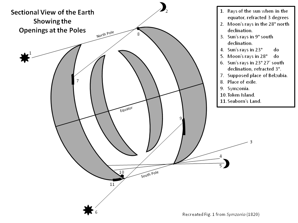 Section View of the Earth - showing the Openings at the Poles